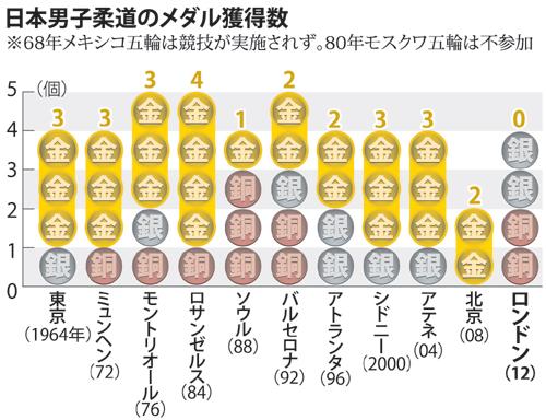 日本男子柔道メダル
