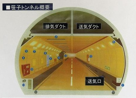笹子トンネル構造