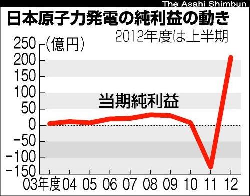 日本原電最高益