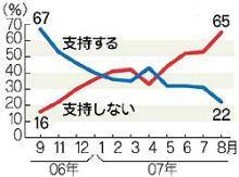 阿倍内閣支持率