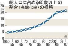 65歳以上人口推移