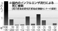 自分なりの判断のご紹介-インフル死亡者数