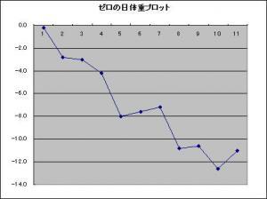 「ゼロの日」体重プロット 11