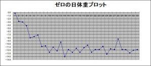 2012年12月10日までの体重プロット