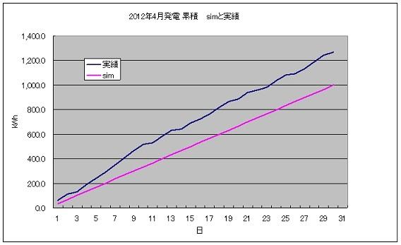 pvgraph_month_201204.jpg