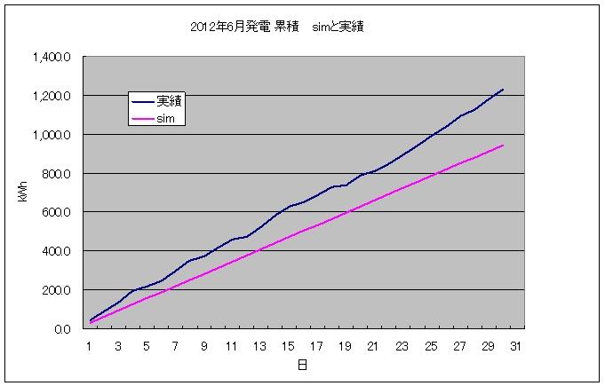pvgraph_month_201206.jpg