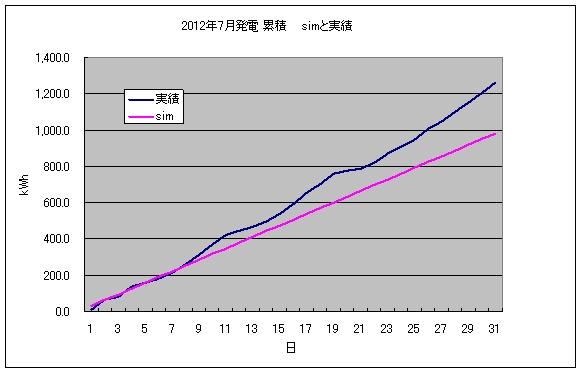 pvgraph_month_201207.jpg