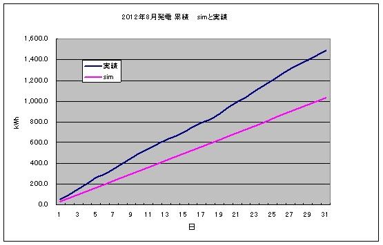 pvgraph_month_201208.jpg