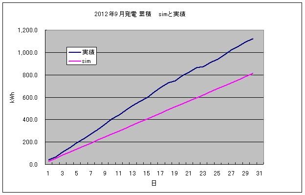 pvgraph_month_201209.jpg