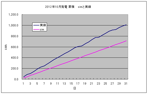 pvgraph_month_201210.jpg