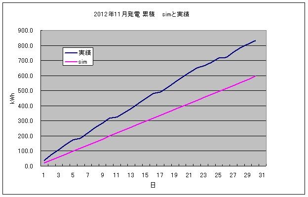 pvgraph_month_201211.jpg