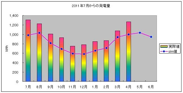 pvgraph_year_201204.jpg