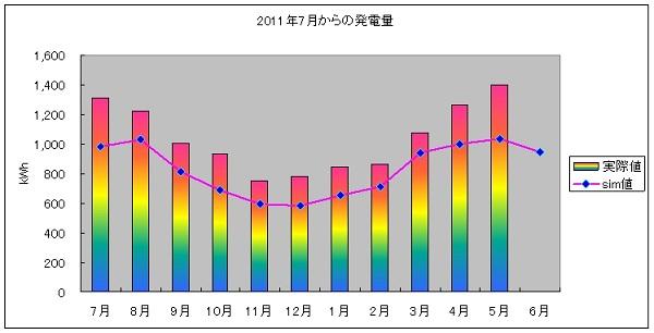 pvgraph_year_201205.jpg