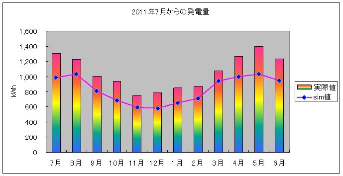 pvgraph_year_201206.jpg