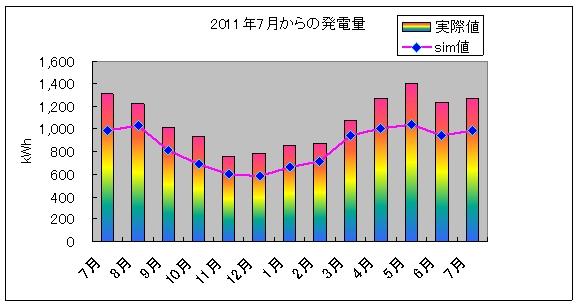 pvgraph_year_201207.jpg