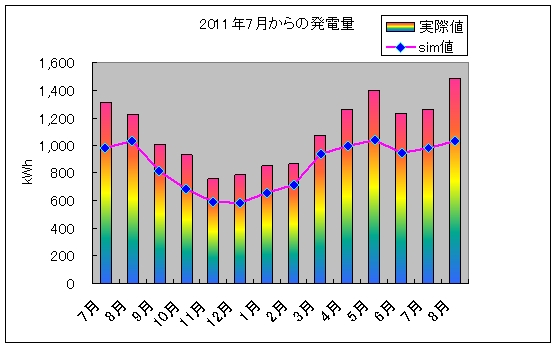 pvgraph_year_201208.jpg