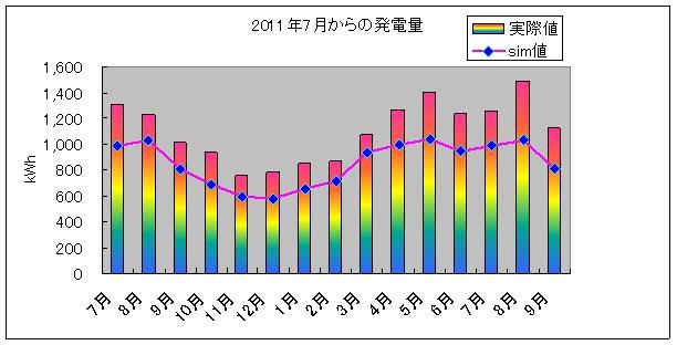 pvgraph_year_201209.jpg