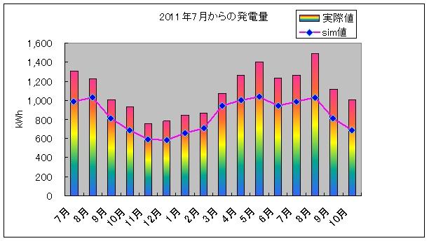 pvgraph_year_201210.jpg