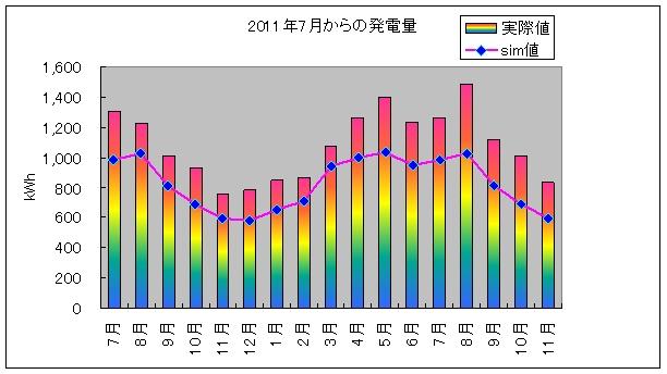 pvgraph_year_201211.jpg