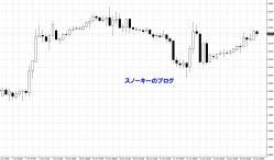 20130612NYダウ1時間足チャート