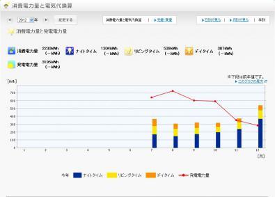 2012年発電量グラフ
