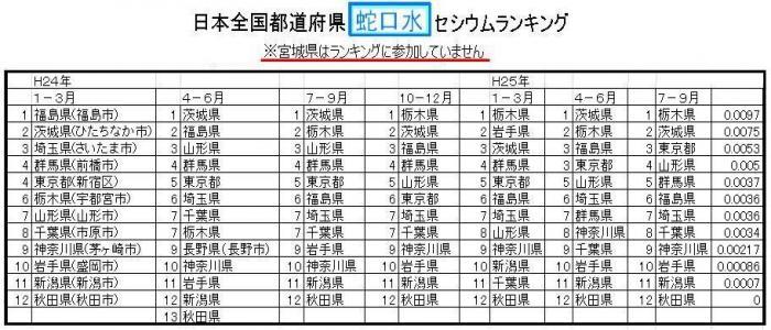 全国都道府県のセシウムランキング