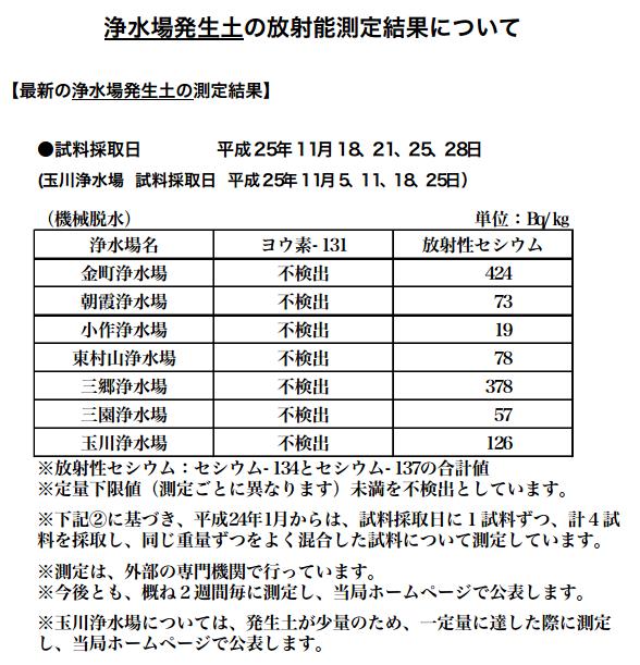 東京都水道局 浄水場発生土の放射能測定結果