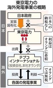 東電の税金対策構図