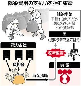 除染費用の支払いを拒む東電10月28日