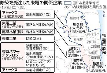 除染を受注した東電の関係企業2013年11月7日