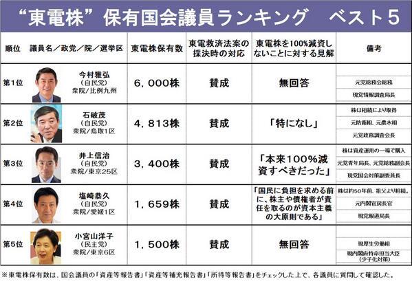 東電株、保有国会議員ランキング
