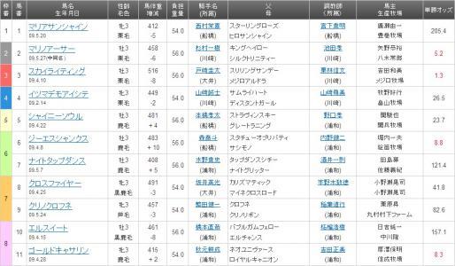 20120425 3枠3番 スカイライティング