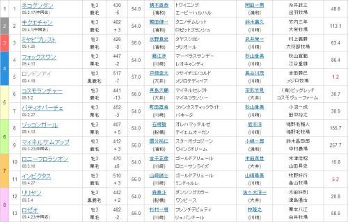 川崎8R 4枠5番 ロンドンアイ