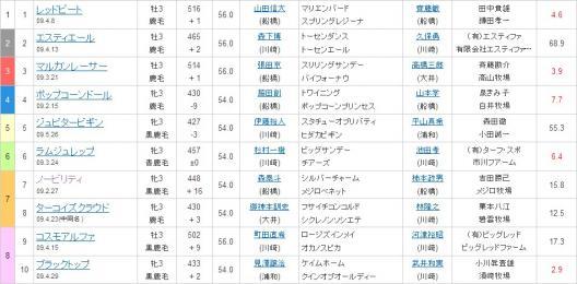 川崎5R7枠7番 ノービリティ