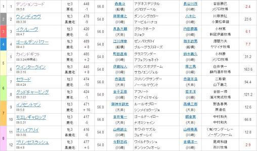 20120725 1枠1番テンションコード 5枠5番カインドギフト