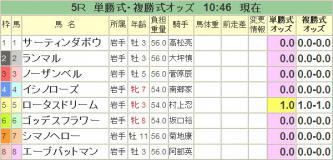20121201水沢5R・・・ロータスドリームちゃんへの投票結果。