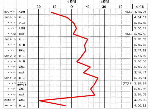 フルネットタイム表