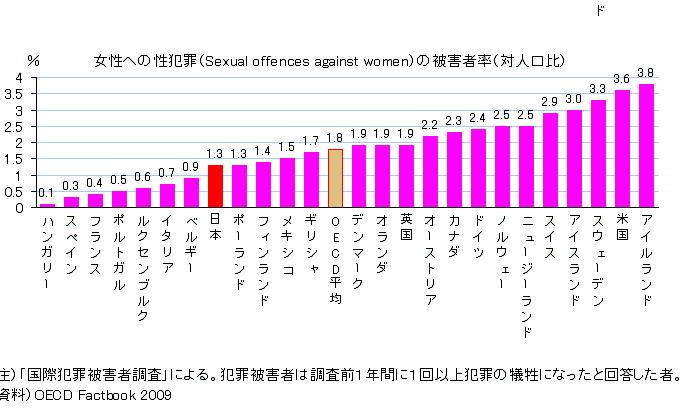 女性への性犯罪の被害者率(対人口比)