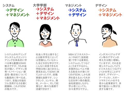 Takashi Maeno's blog |3 慶應SDM用語辞典「システムデザイン・マネジメント」