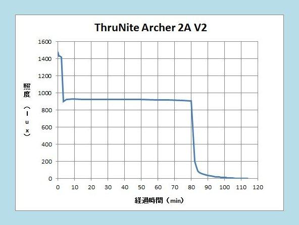 Archer2AV2 18