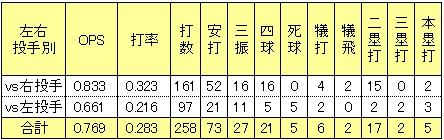楽天榎本葵2014年2軍左右打者別打撃成績