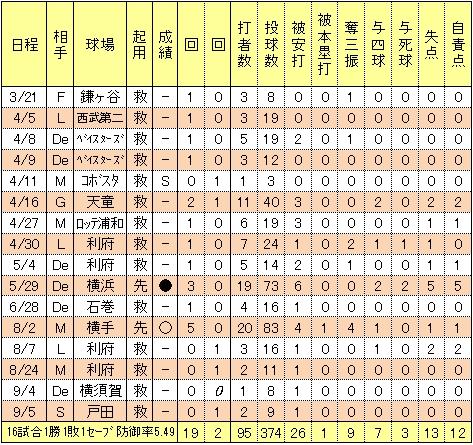 楽天大塚尚仁2014年投手成績