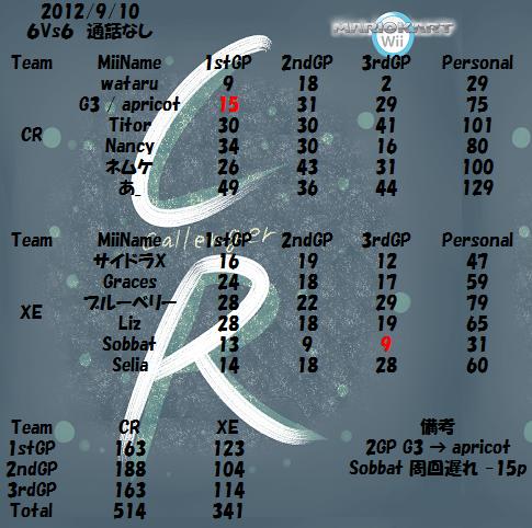 XE  VS  CR