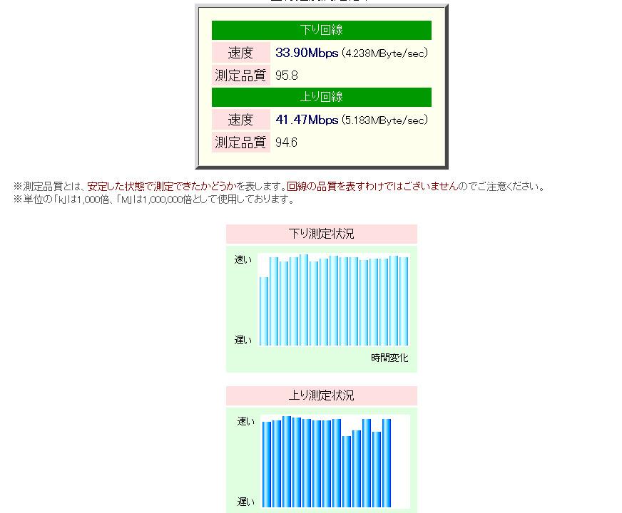 速度測定システム Radish Networkspeed Testing 大阪 -result-_1335446136179