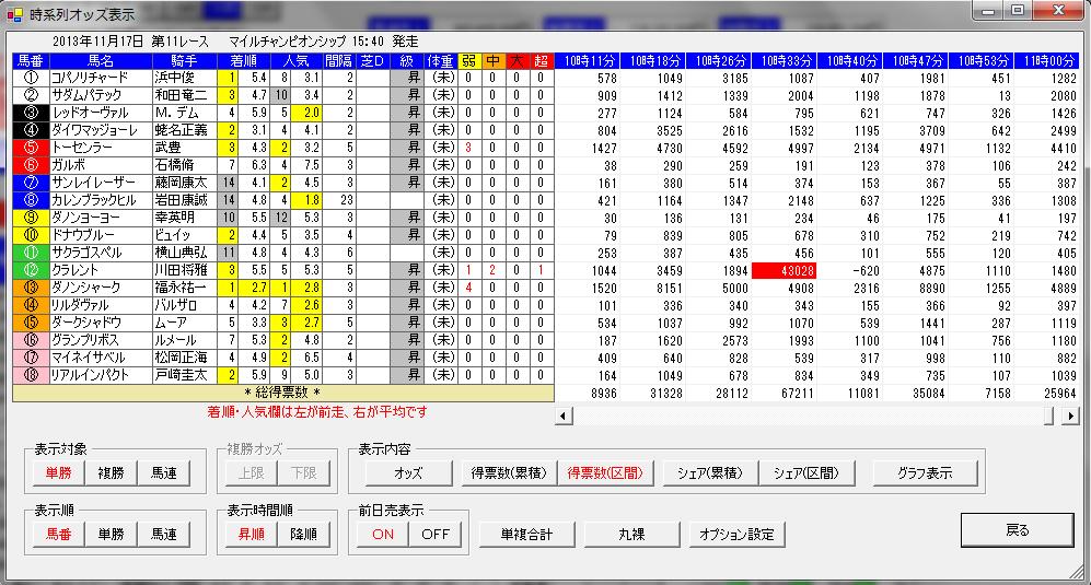 20131117異常オッズ