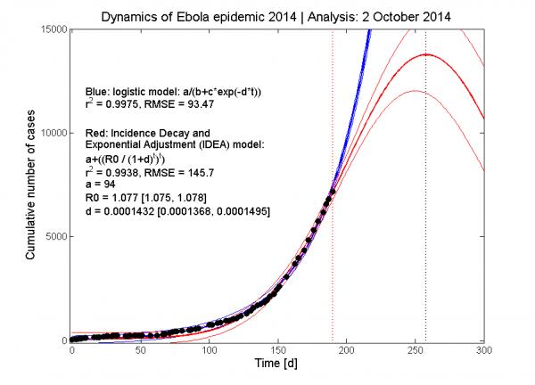 予言(エボラについての理論的予測)image_convert_20141017012939