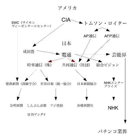 メディア支配図