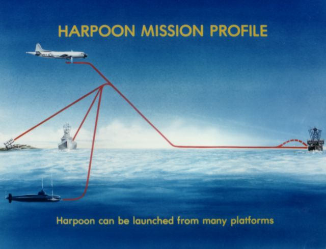 Harpoon System Profile