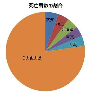 死亡者数の割合の円グラフ