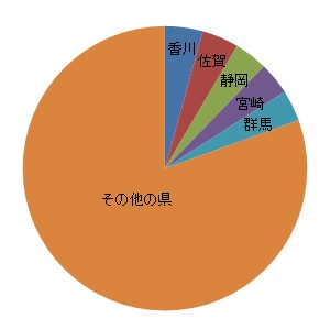 交通事故発生件数の円グラフ